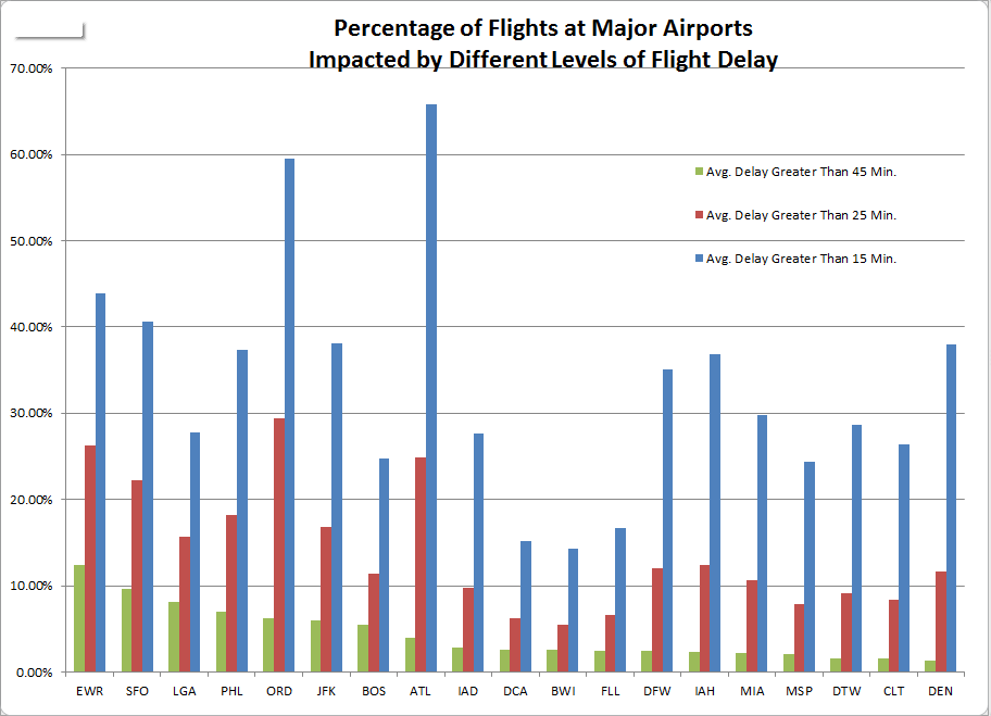 Percentage of Flight Delays at Major Airports